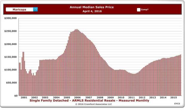maricopa sales prices
