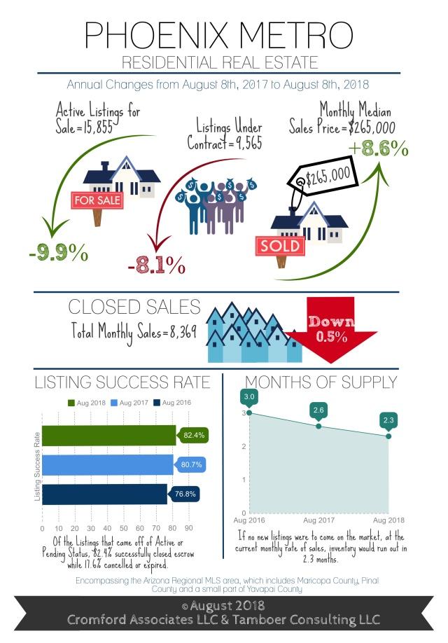August Infographic Metro Phoenix