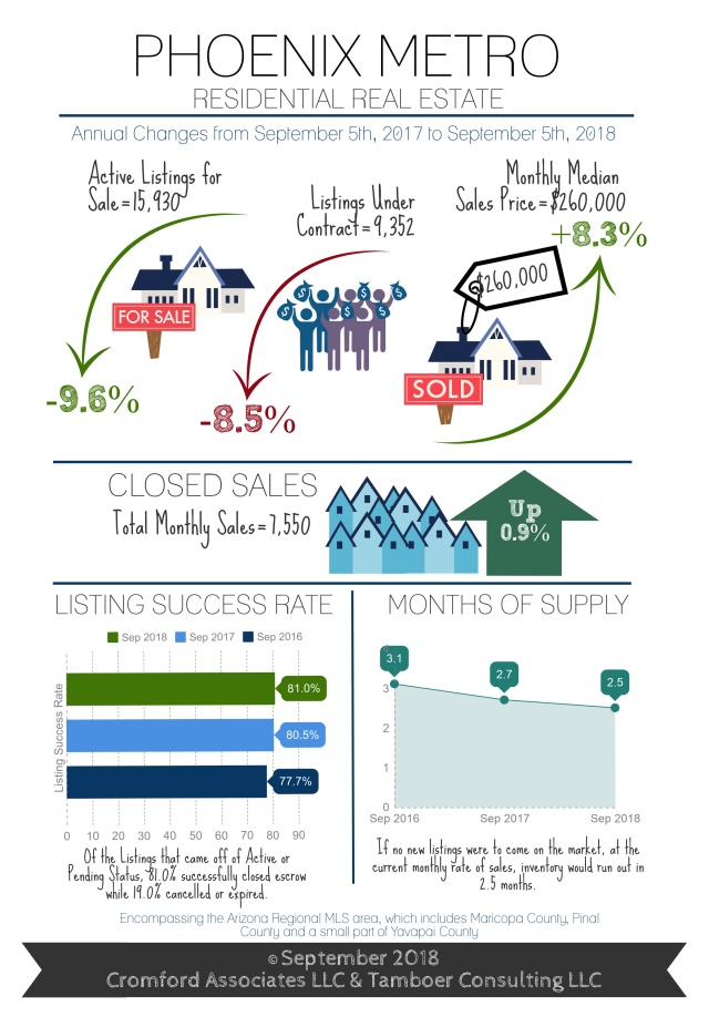 Phoenix Market Infographic 09.18.jpg