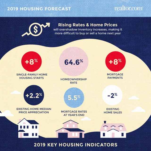 1811_realtor.com-2019-Housing-Forecast