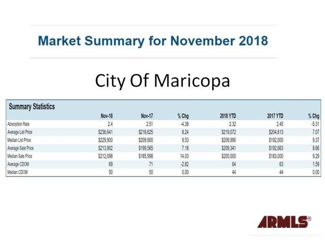 City Of Maricopa Market Stats Nov 2018